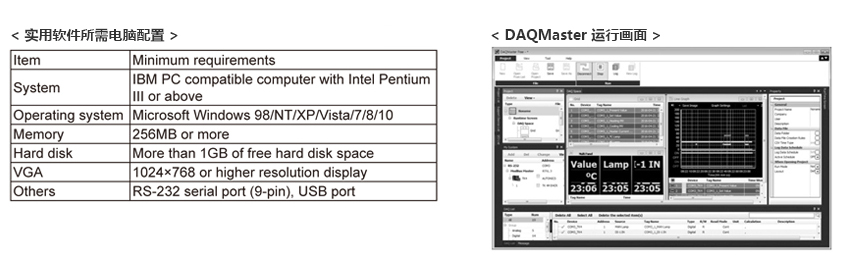 实用软件所需电脑配置, DAQMaster 运行画面