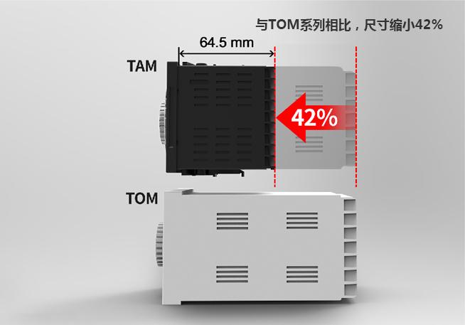 与TOM系列相比,尺寸缩小42%