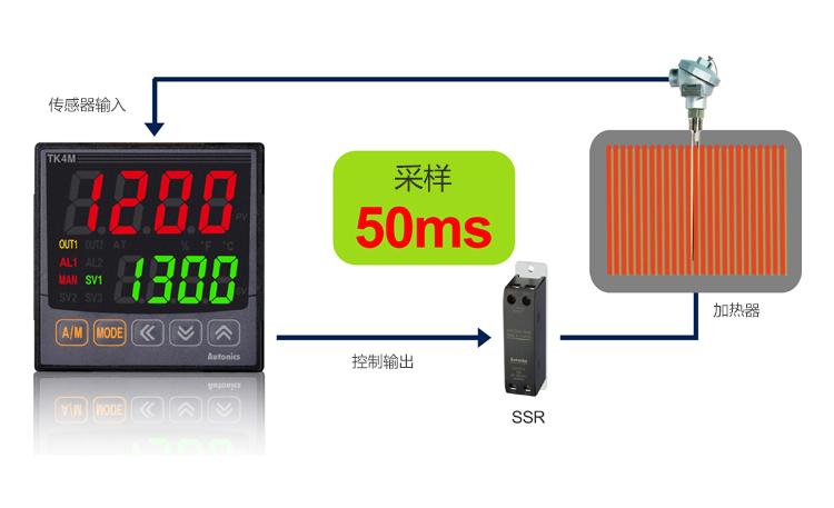 控制输出,SSR,加热器,传感器输入