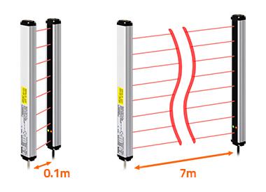 传感器的检测距离从1米到7米,适用于各种环境。