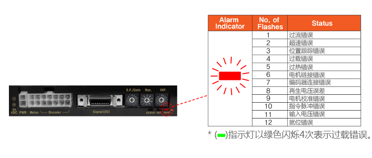 Alarm Function (12 Alarm Outputs) - See below for more details