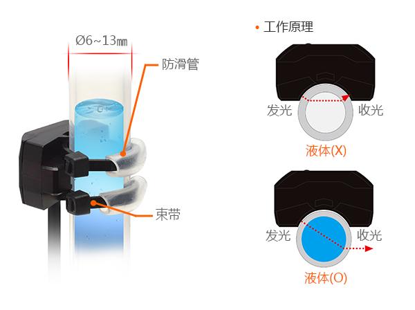 Ø6~13mm, 防滑管, 束带, 工作原理, 发光, 收光, 液体 (X), 发光, 收光, 液体(○)