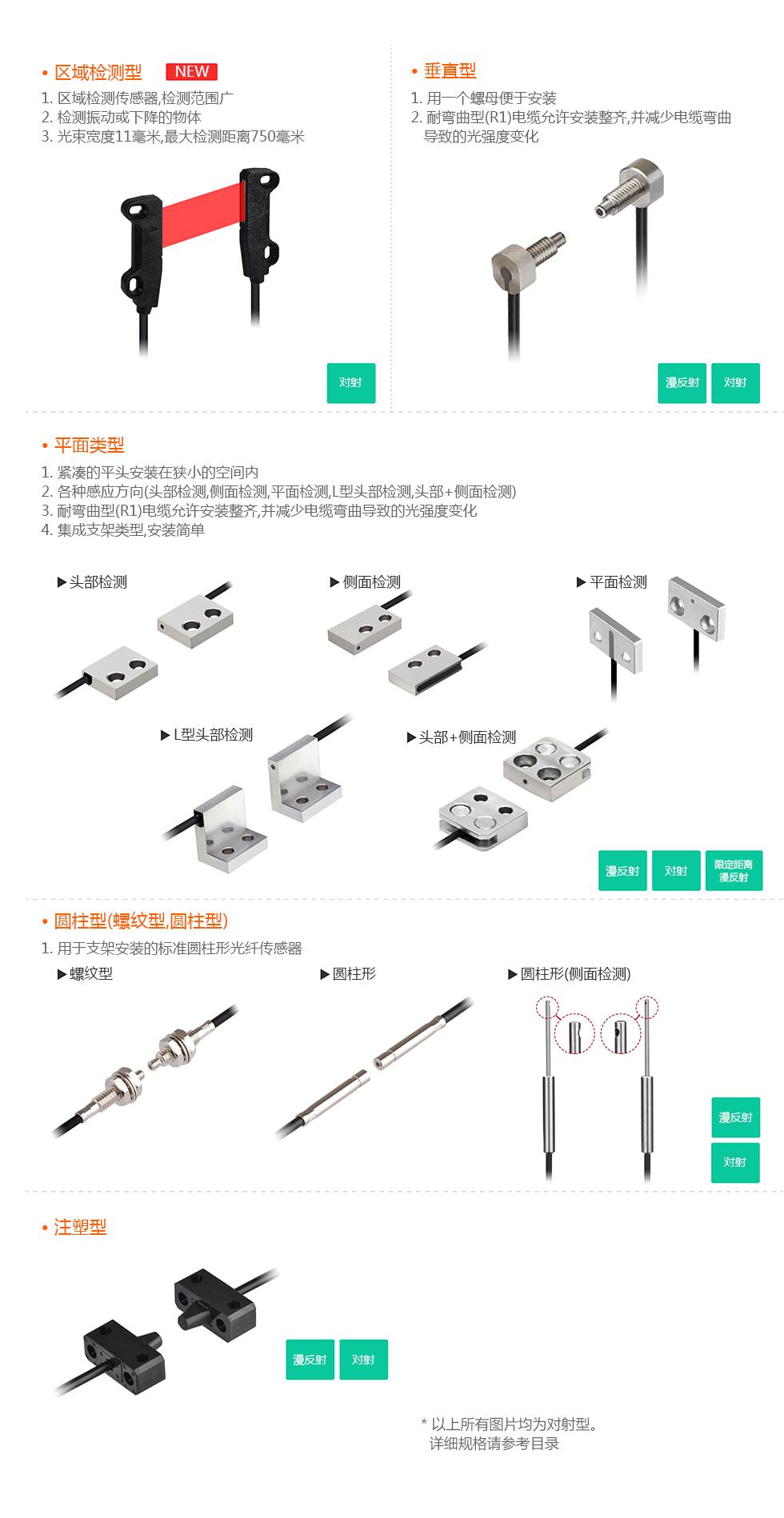 六种关纤头类型 : See below for more details