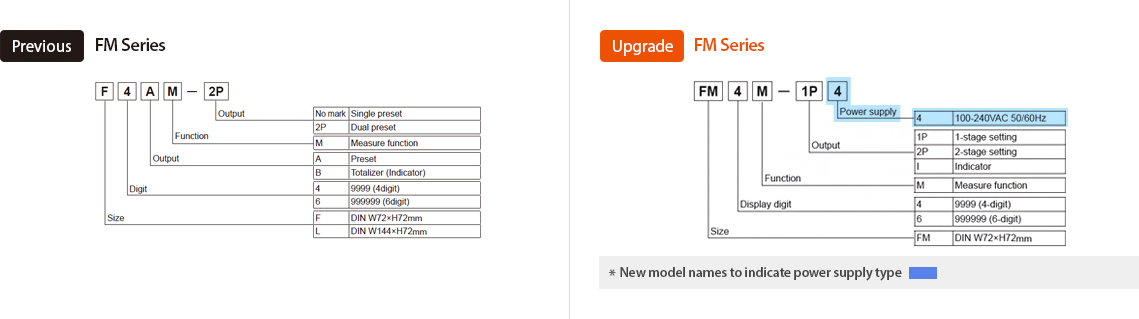 Previous:FM Series, Upgrade:FM Series - See below for details