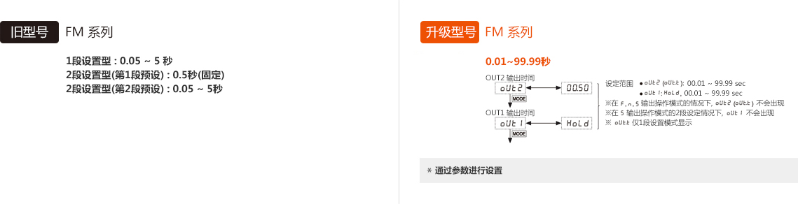 旧型号 : FM Series, 升级型号 : FM Series - See below for details
