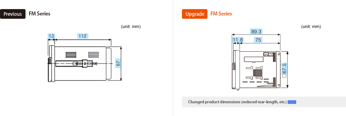 Previous : FM Series, Upgrade : FM Series *Changed product dimensions (reduced rear-length, etc.)