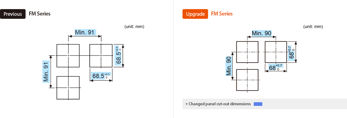 Previous : FM Series, Upgrade : FM Series *Changed panel cut-out dimensions