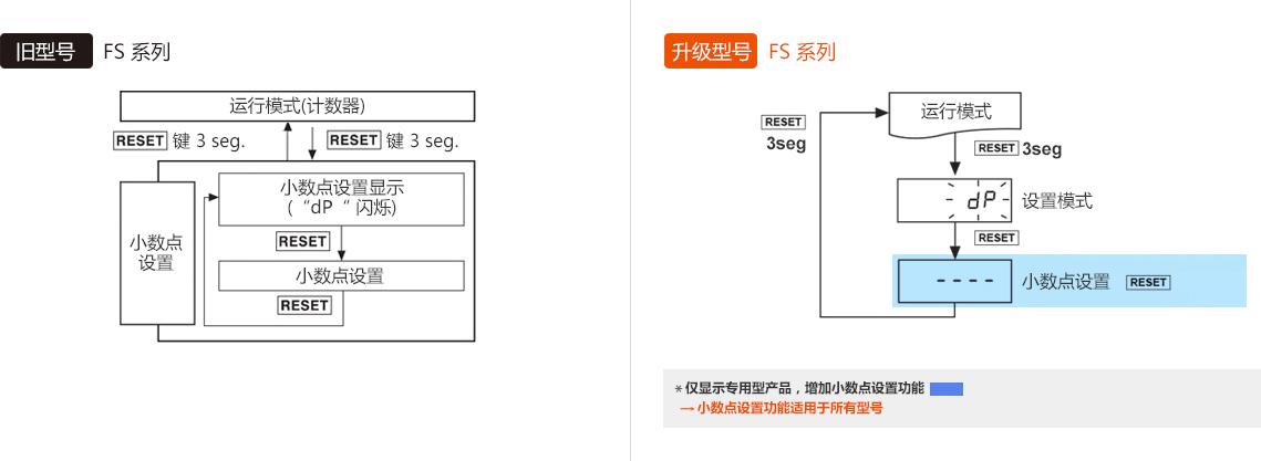 旧型号 : FS Series, 升级型号 : FS Series *仅显示专用型产品,增加小数点设置功能 → 小数点设置功能适用于所有型号