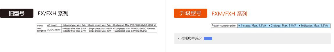 旧型号 : FX/FXH Series, 升级型号 : FXM/FXH Series Power Consumption (AC Type) - See below for details