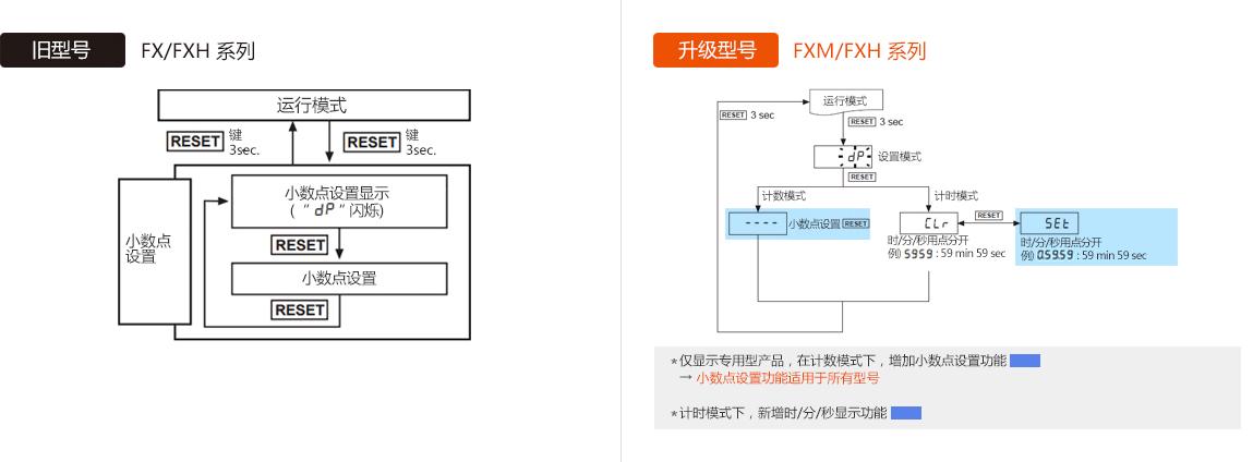 旧型号 : FX/FXH Series, 升级型号 : FXM/FXH Series - See below for details