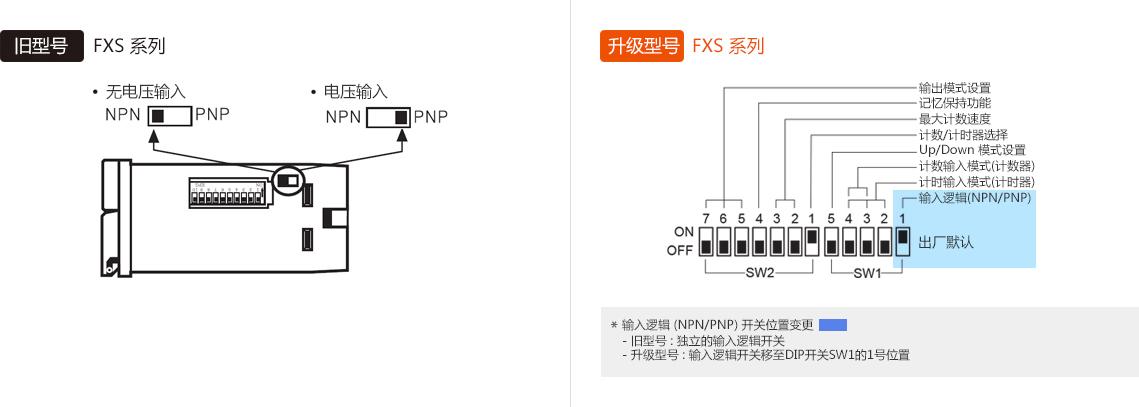 旧型号:FXS Series, 升级型号:FXS Series *输入逻辑 (NPN/PNP) 开关位置变更 -旧型号 : 独立的输入逻辑开关, -升级型号 : 输入逻辑开关移至DIP开关SW1的1号位置