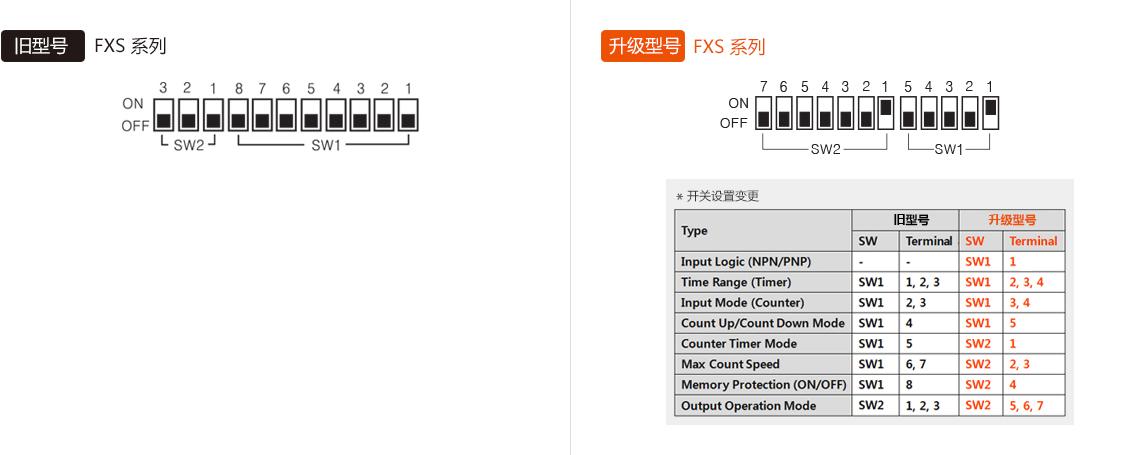 旧型号:FXS Series, 升级型号:FXS Series
