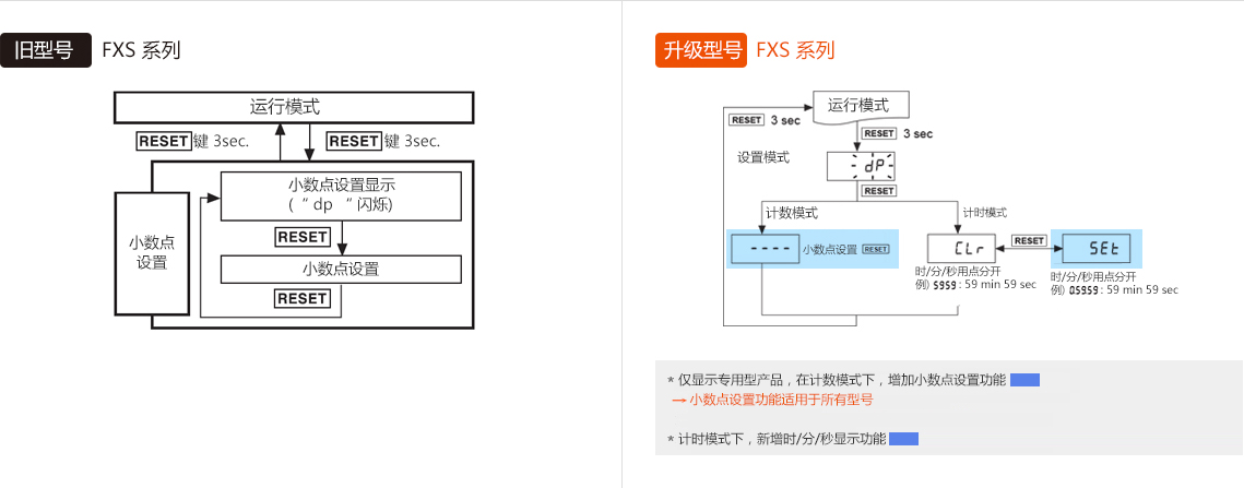 旧型号 : FXS Series, 升级型号 : FXS Series *仅显示专用型产品,在计数模式下,增加小数点设置功能 → 小数点设置功能适用于所有型号 *计时模式下,新增时/分/秒显示功能