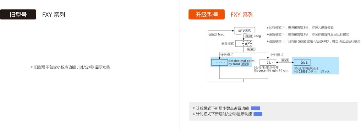 旧型号 : FXY Series, 升级型号 : FXY Series - See below for details