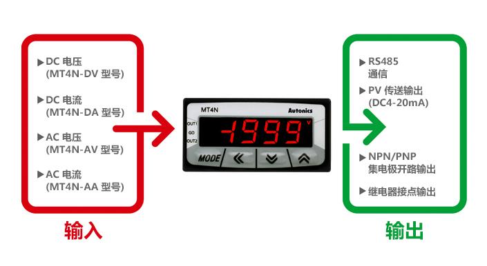 輸入 : DC 電壓(MT4N-DV 型號), DC 電流(MT4N-DA 型號), AC 電壓(MT4N-AV 型號), AC 電流(MT4N-AA 型號), 輸出 : RS485通信, PV 傳送輸出(DC4-20mA), NPN/PNP 集電極開路輸出, 繼電器接點輸出