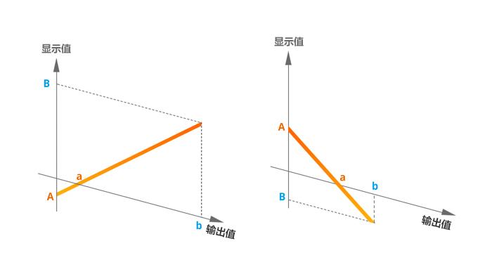 上限/下限顯示比例功能