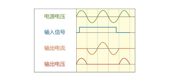 电源电压, 输入信号, 输出电流, 输出电压