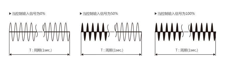 当控制输入信号为0%, 当控制输入信号为50%, 当控制输入信号为100%