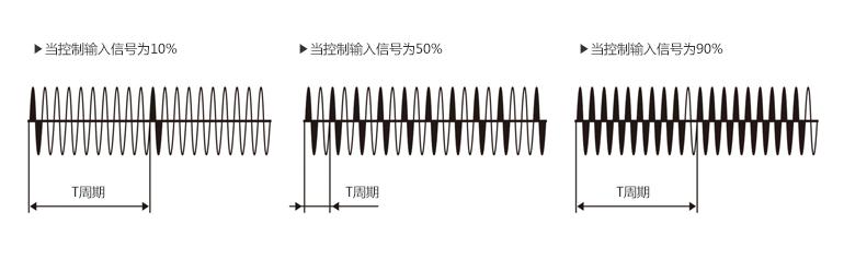 当控制输入信号为10%, 当控制输入信号为50%, 当控制输入信号为90%
