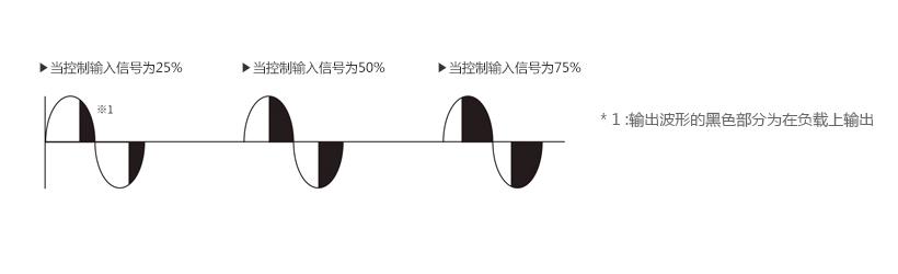 相位控制 : 当控制输入信号为25%, 当控制输入信号为50%, 当控制输入信号为75% * 1 : 输出波形的黑色部分为在负载上输出