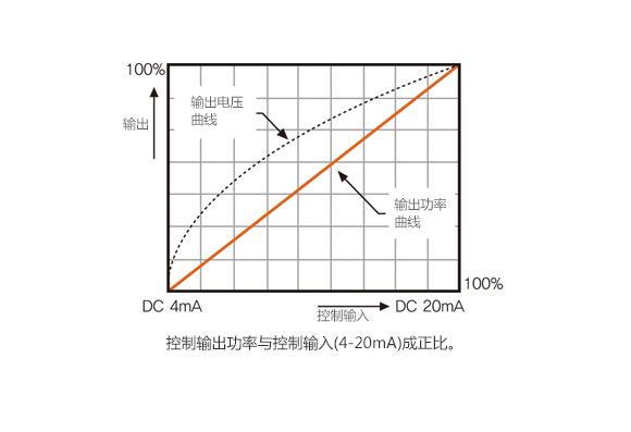 功率等分型 : 控制输出功率与控制输入(4-20mA)成正比。