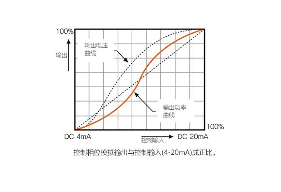 功率等分型 : 控制相位模拟输出与控制输入(4-20mA)成正比。