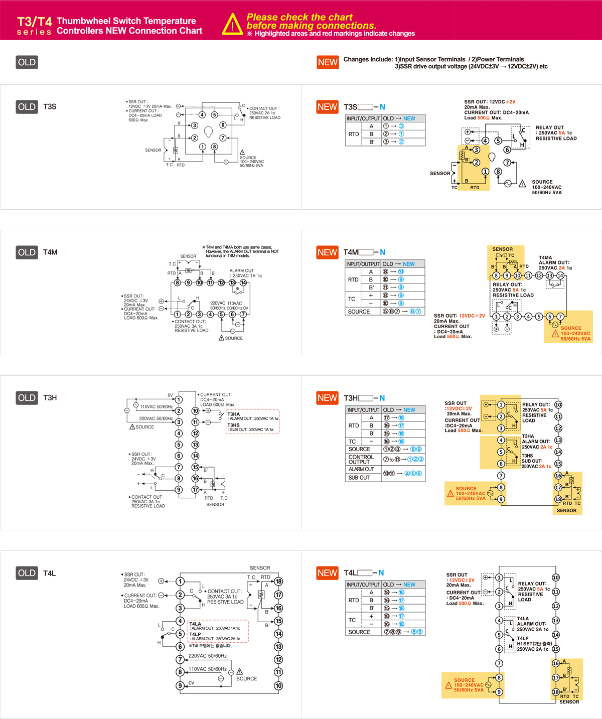 T3/T4 Series Thumbwheel Switch Temperature Controllers NEW Connection Chart. Please check the chart before making connections. ※Highlighted areas and red markings indicate changes. New : Changes Include 1)Input Sensor Terminals / 2)Power Terminals 3)SSR drive output voltage (24VDC±3V → 12VDC±2V) etc