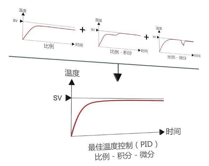 最佳溫度控制(PID)比例 - 積分 - 微分