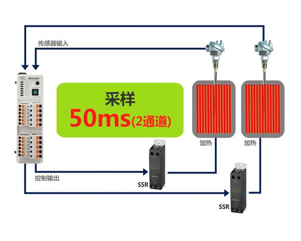 采樣 50ms (2通道) 控制輸出→SSR→加熱→傳感器輸入, SSR→制冷→傳感器輸入