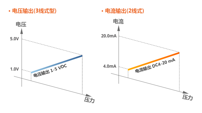 電壓輸出(3線式型), 電流輸出(2線式)